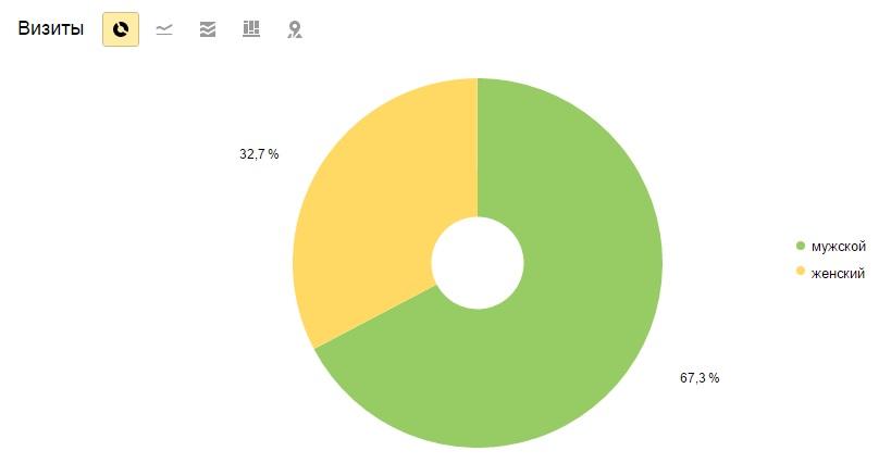 Распределение аудитории сайта по полу