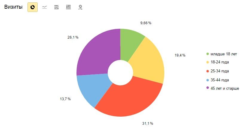 Распределение аудитории по возрасту
